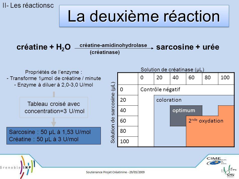 II- Les réactionsc La deuxième réaction. créatine + H2O créatine-amidinohydrolase sarcosine + urée.