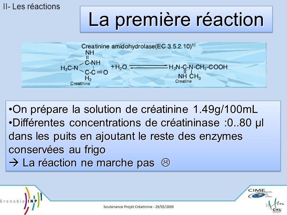 La première réaction On prépare la solution de créatinine 1.49g/100mL