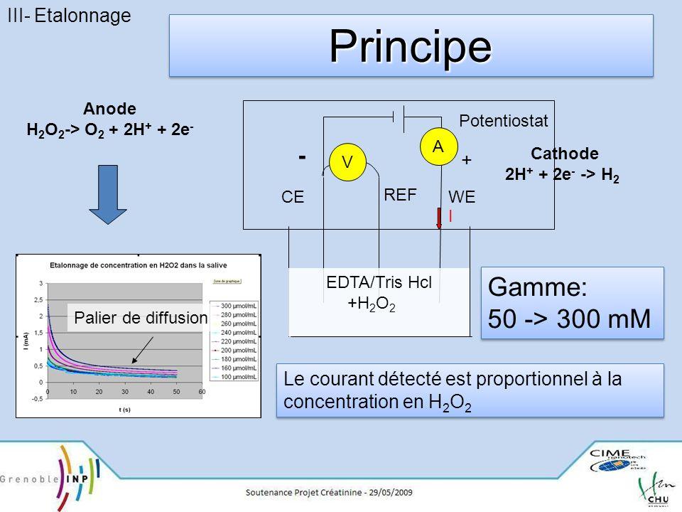Principe Gamme: 50 -> 300 mM - III- Etalonnage +