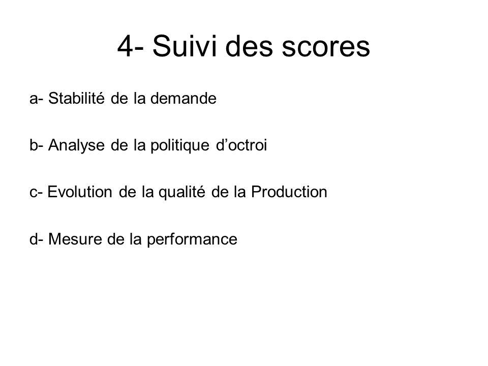 4- Suivi des scores a- Stabilité de la demande