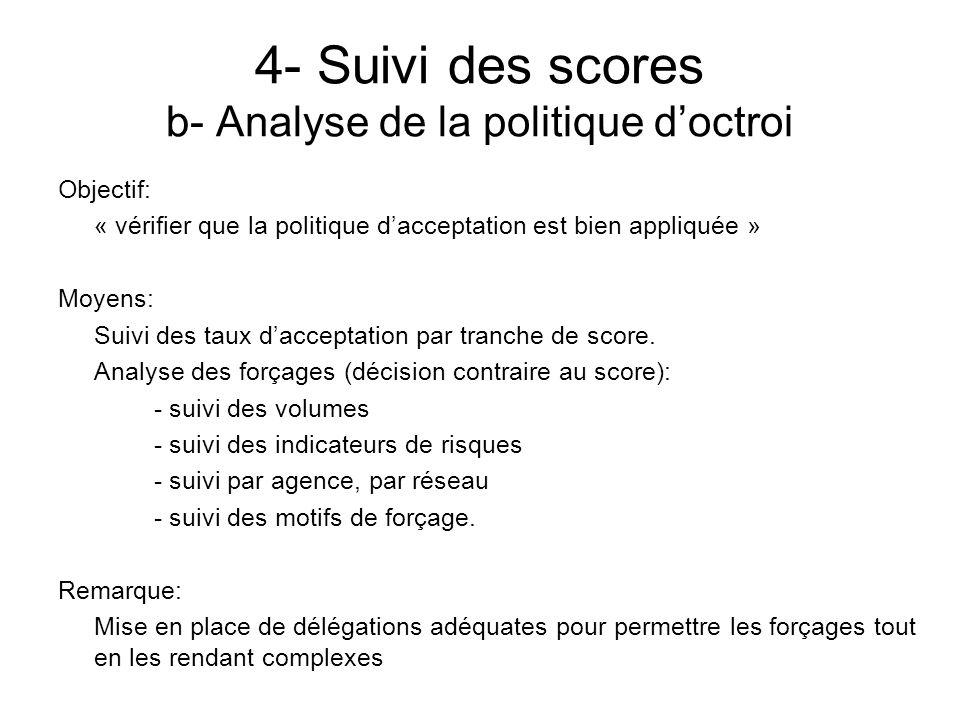 4- Suivi des scores b- Analyse de la politique d'octroi