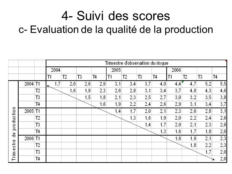 4- Suivi des scores c- Evaluation de la qualité de la production