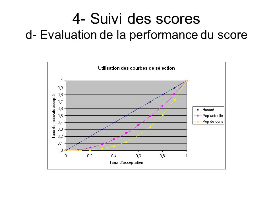 4- Suivi des scores d- Evaluation de la performance du score