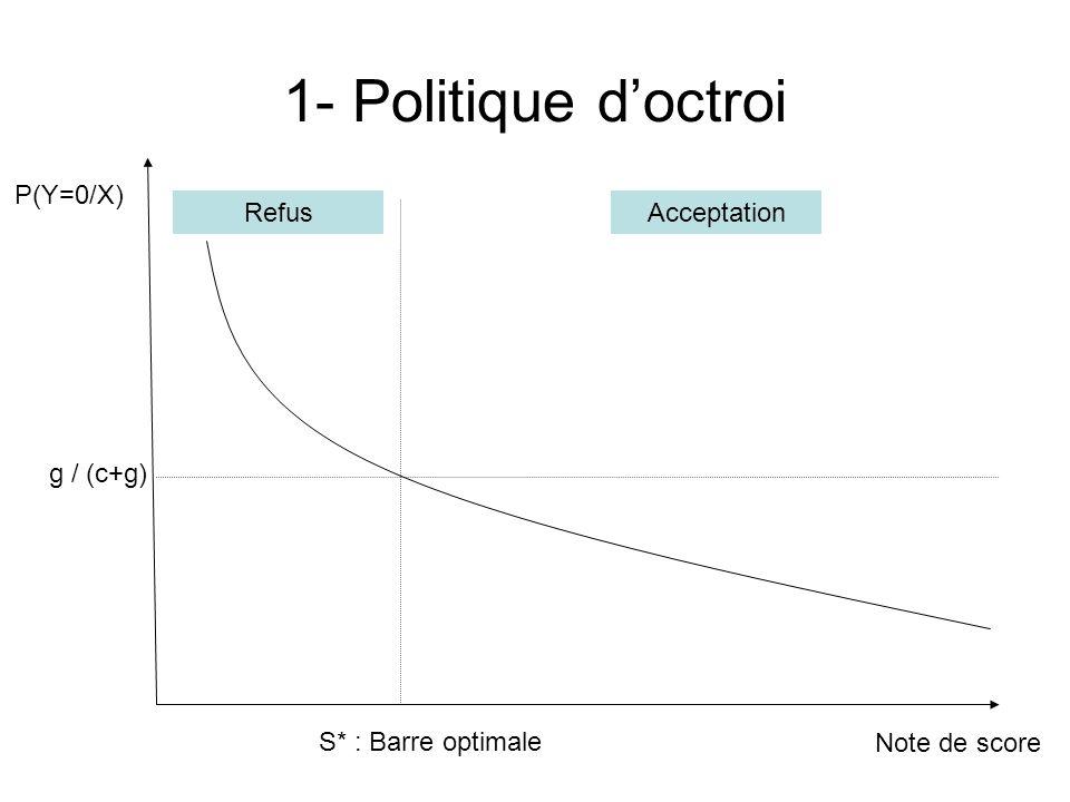 1- Politique d'octroi P(Y=0/X) Refus Acceptation g / (c+g)