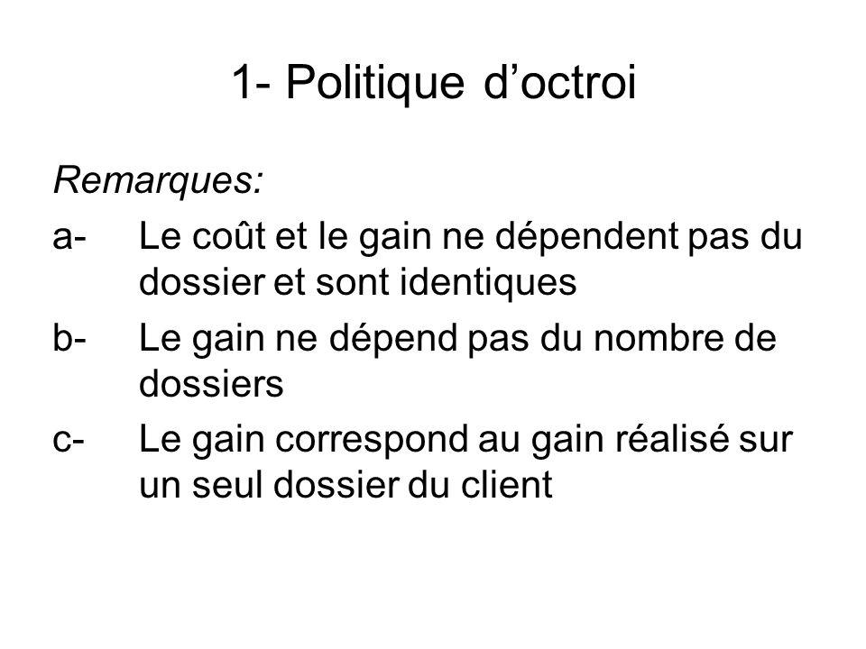 1- Politique d'octroi Remarques: