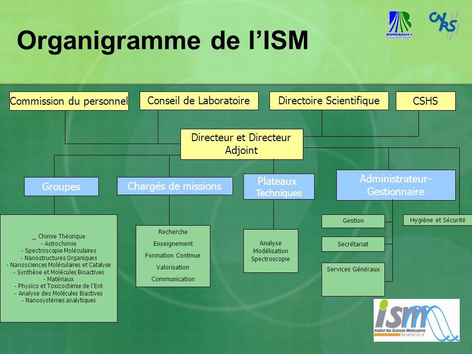Organigramme de l'ISM Commission du personnel Conseil de Laboratoire