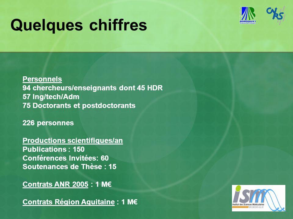 Quelques chiffres Personnels 94 chercheurs/enseignants dont 45 HDR