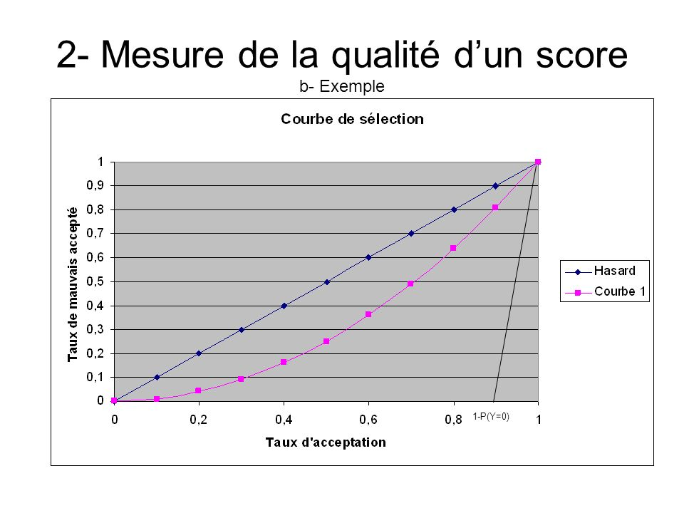 2- Mesure de la qualité d'un score b- Exemple