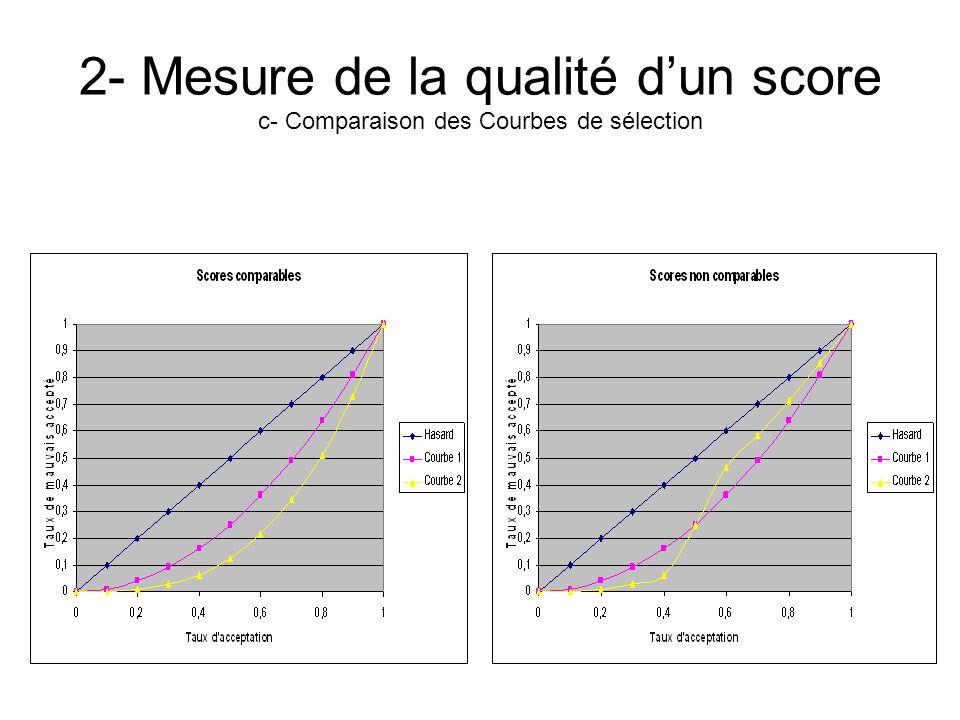 2- Mesure de la qualité d'un score c- Comparaison des Courbes de sélection