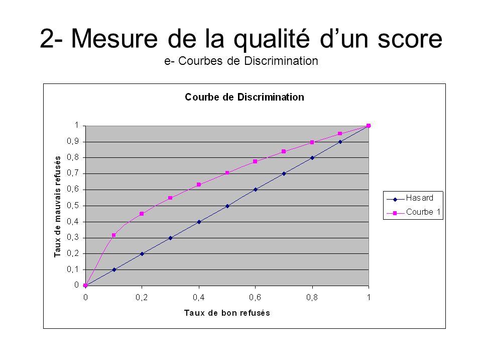 2- Mesure de la qualité d'un score e- Courbes de Discrimination