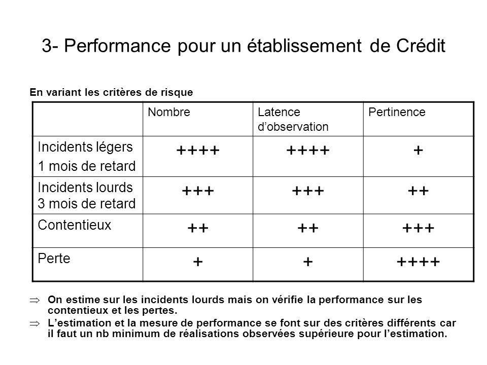 3- Performance pour un établissement de Crédit