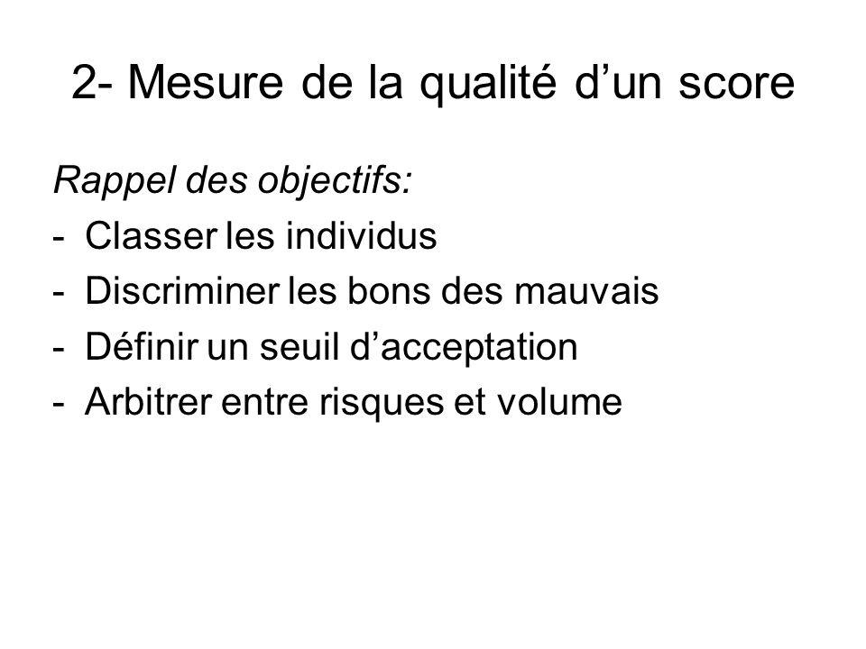2- Mesure de la qualité d'un score