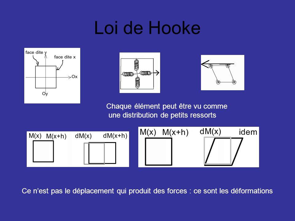Loi de Hooke Chaque élément peut être vu comme