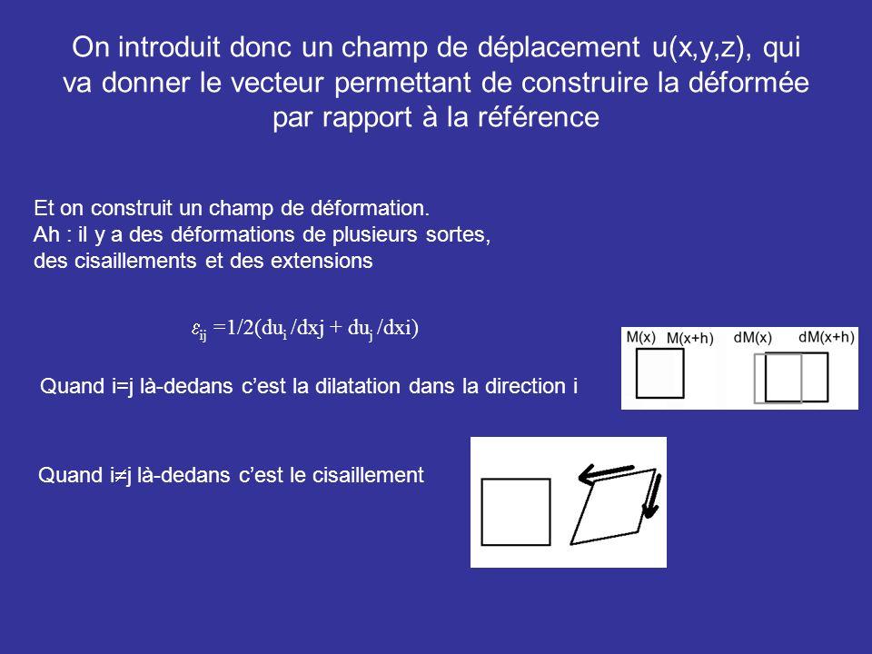 On introduit donc un champ de déplacement u(x,y,z), qui va donner le vecteur permettant de construire la déformée par rapport à la référence