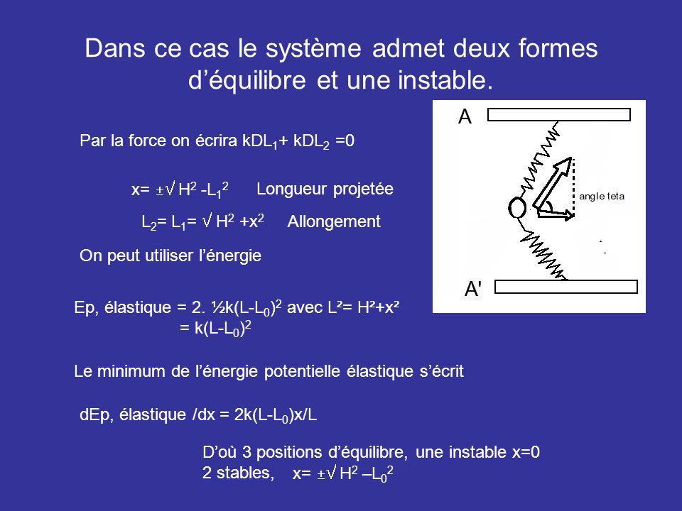 Dans ce cas le système admet deux formes d'équilibre et une instable.