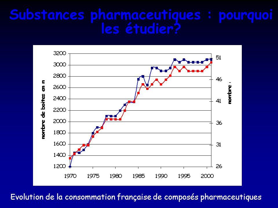 Substances pharmaceutiques : pourquoi les étudier