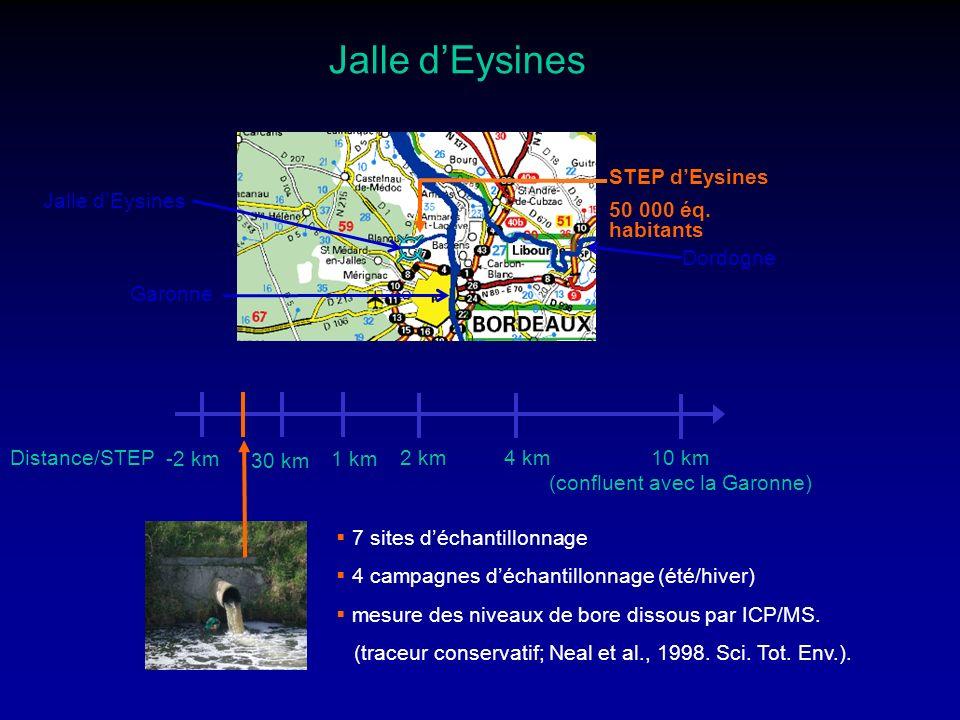 (confluent avec la Garonne)