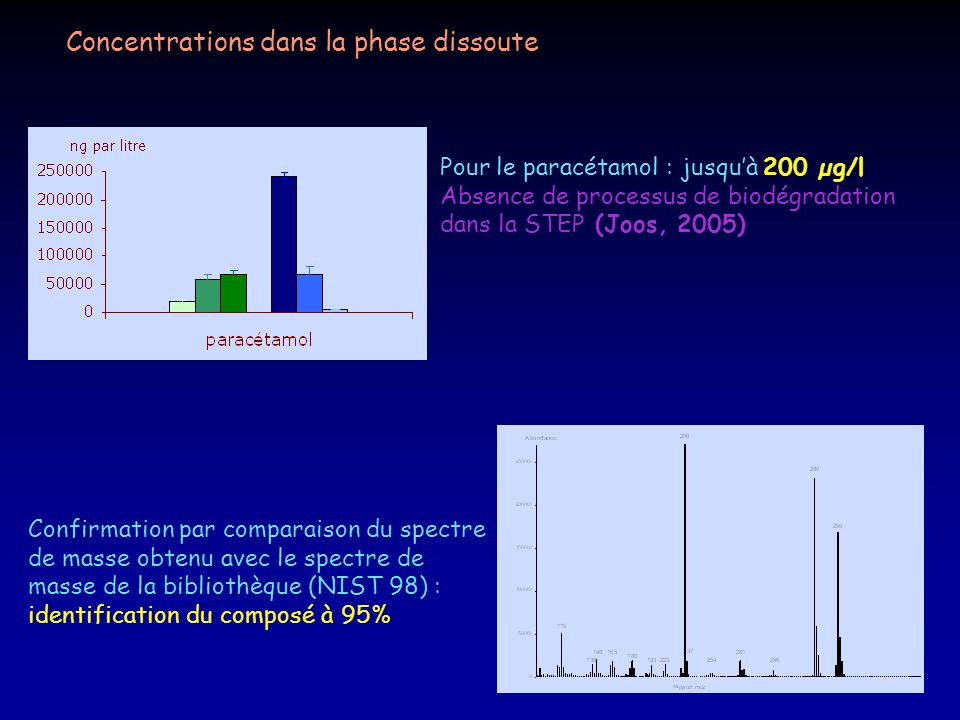 Concentrations dans la phase dissoute