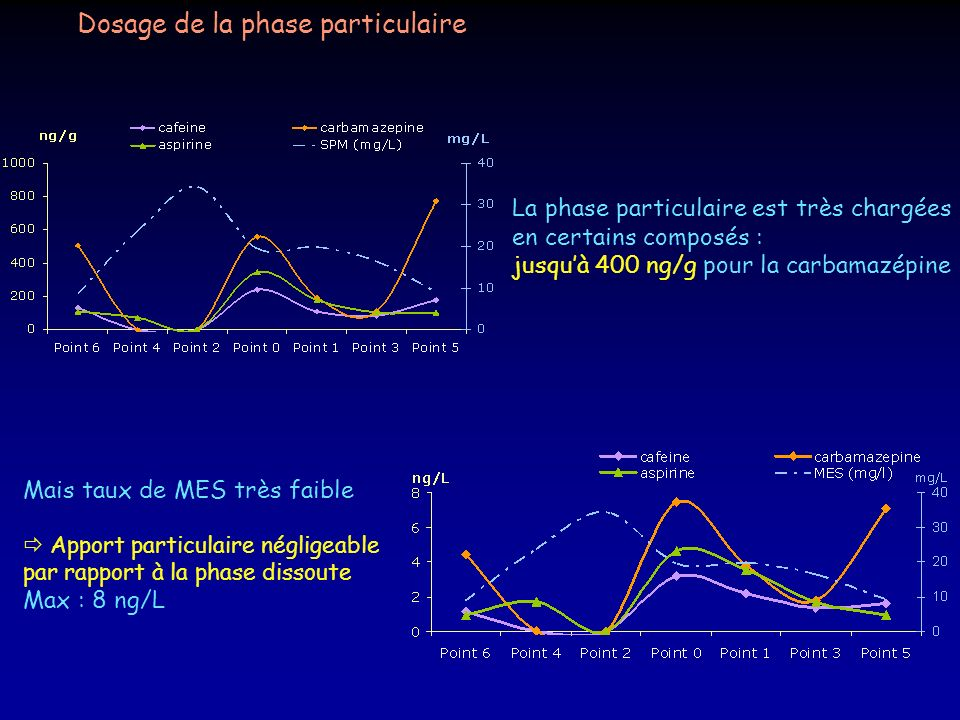 Dosage de la phase particulaire