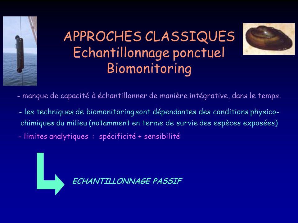 Echantillonnage ponctuel