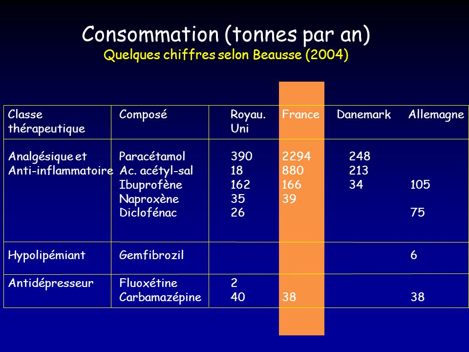 Consommation (tonnes par an)