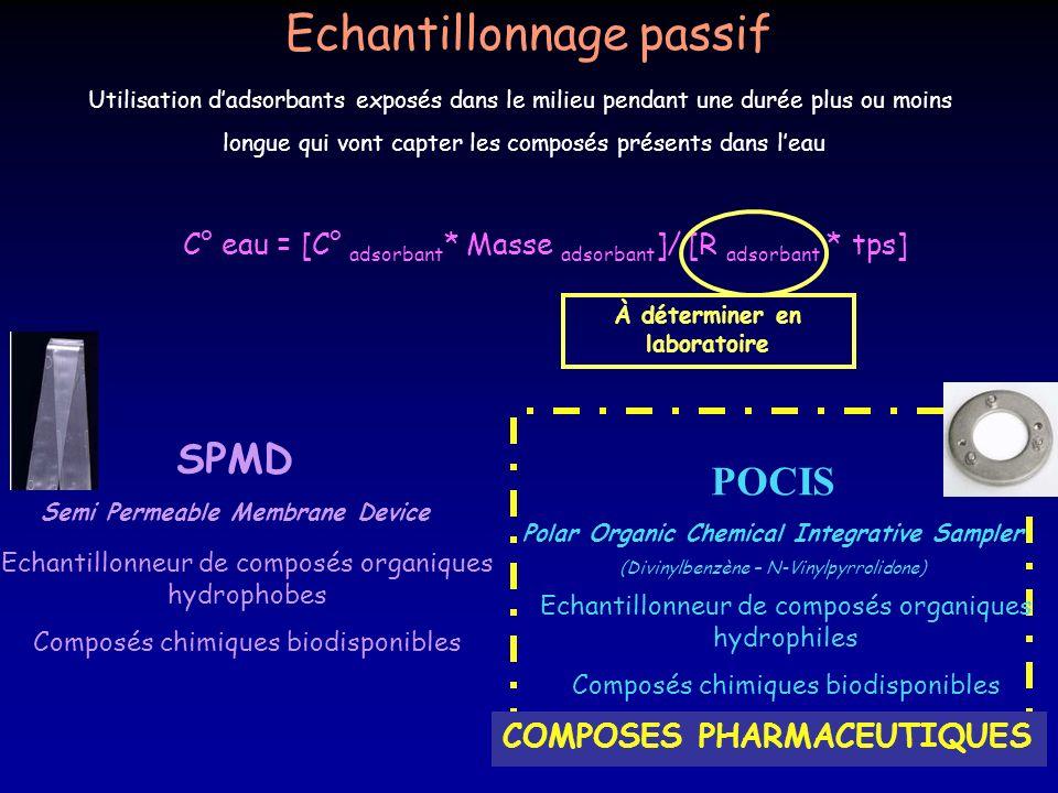 À déterminer en laboratoire Semi Permeable Membrane Device