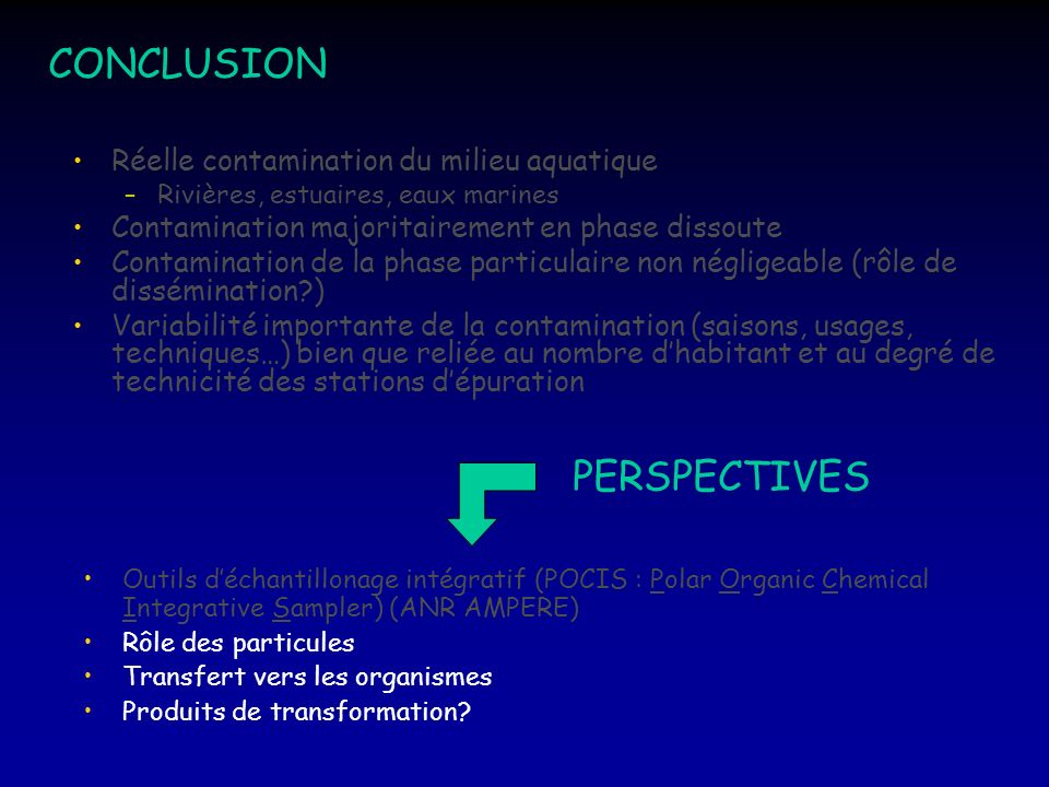 CONCLUSION PERSPECTIVES Réelle contamination du milieu aquatique