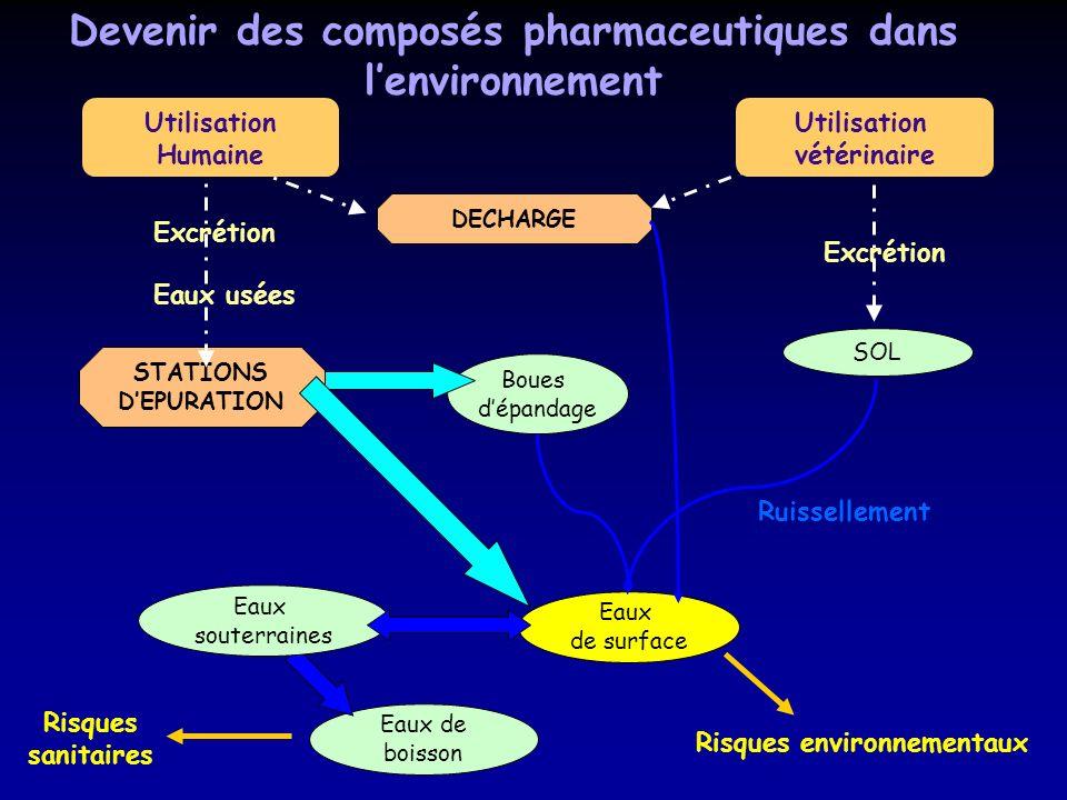 Devenir des composés pharmaceutiques dans l'environnement