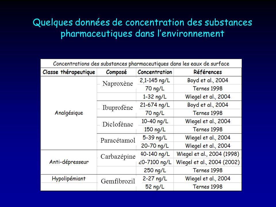 Quelques données de concentration des substances pharmaceutiques dans l'environnement