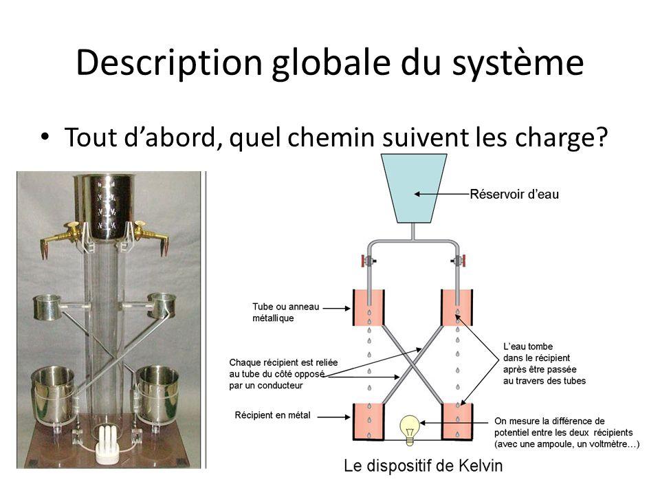 Description globale du système