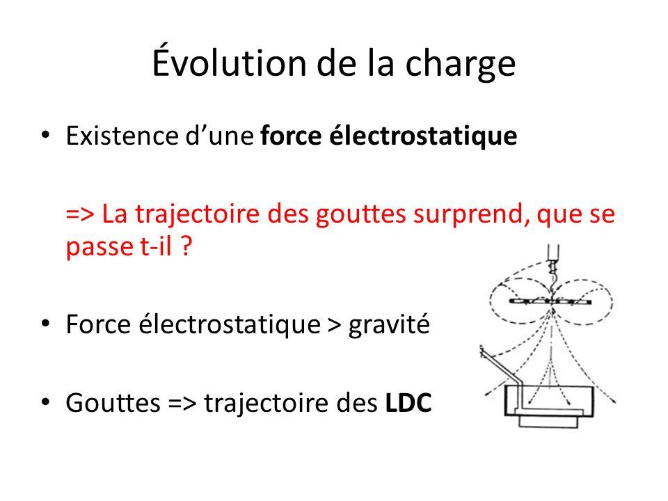 Évolution de la charge Existence d'une force électrostatique