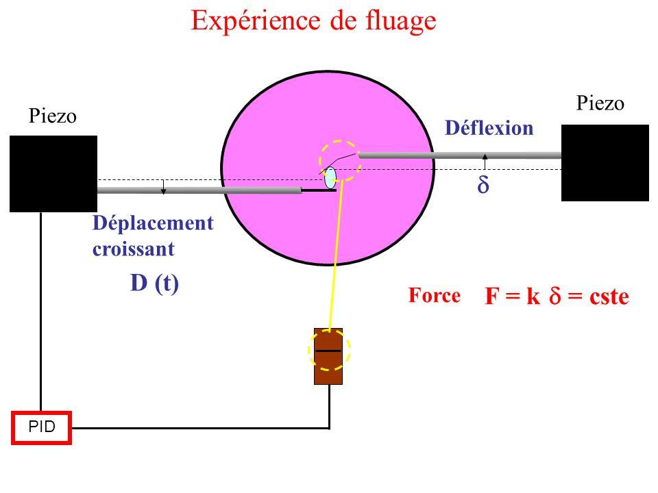 Expérience de fluage d D (t) F = k d = cste Piezo Piezo Déflexion