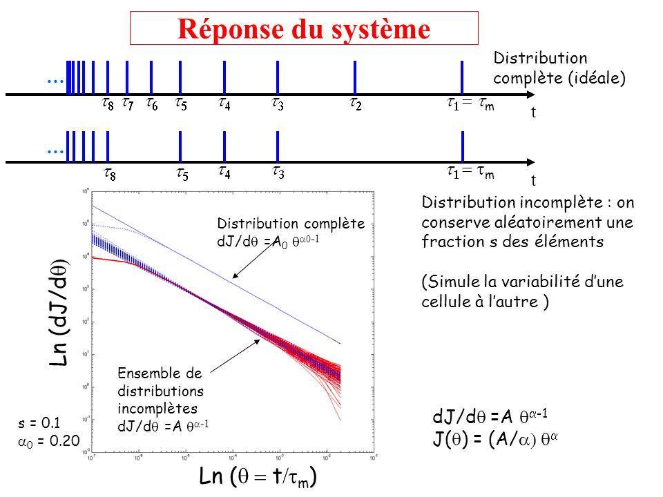 Réponse du système Ln (dJ/dq) Ln (q = t/tm) … t t1 = tm t2 t3 t4 t5 t6