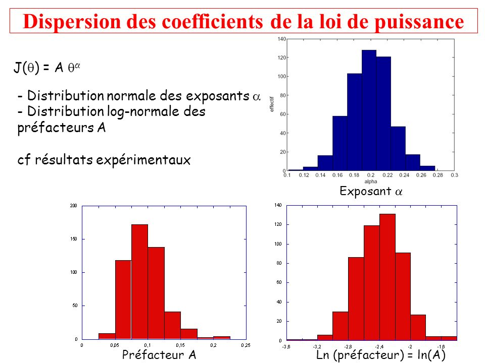 Dispersion des coefficients de la loi de puissance