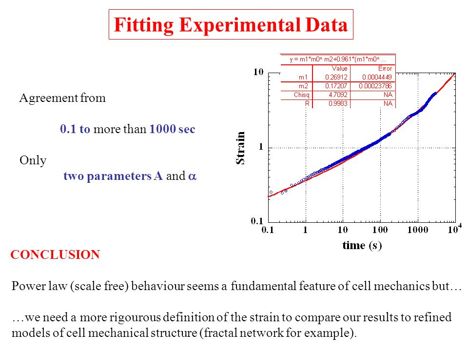 Fitting Experimental Data