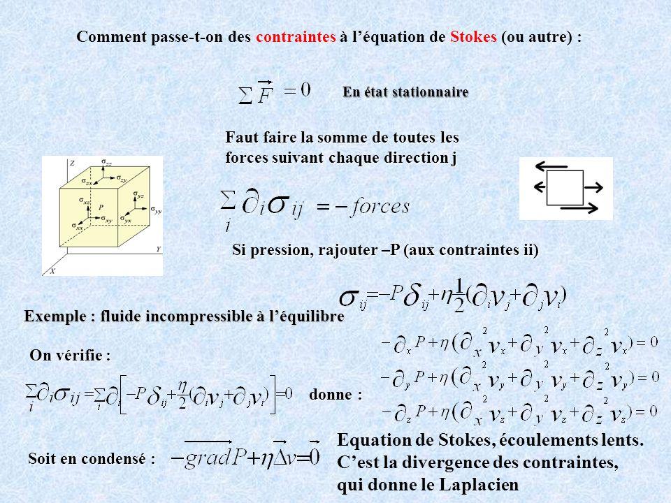 Comment passe-t-on des contraintes à l'équation de Stokes (ou autre) :