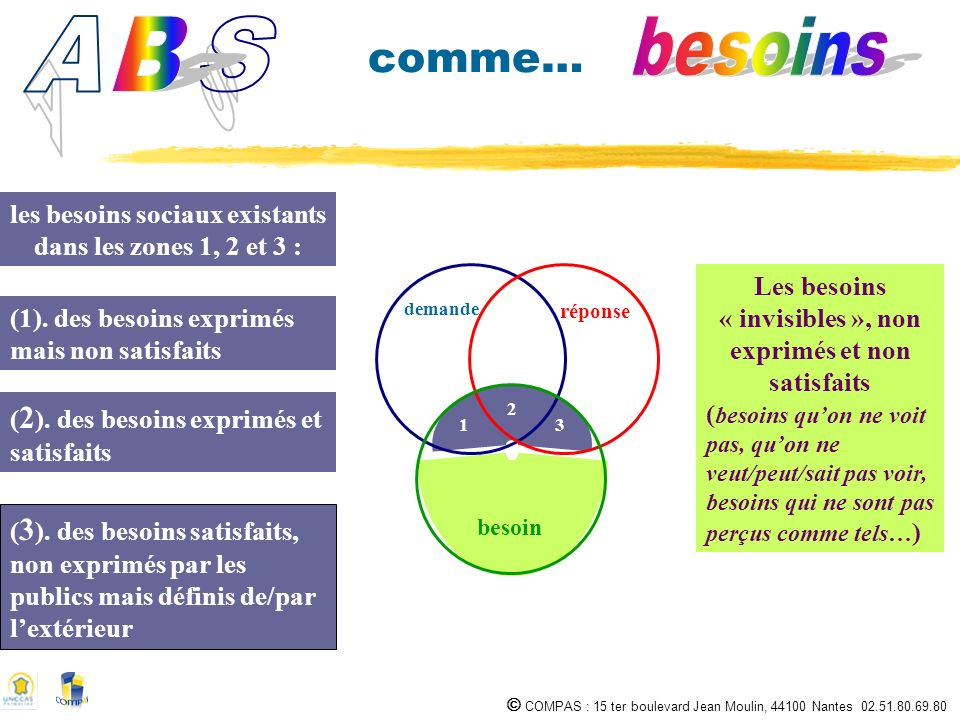 A B. S. besoins. comme… les besoins sociaux existants dans les zones 1, 2 et 3 : demande. réponse.