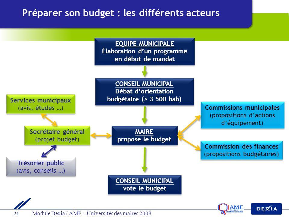 Préparer son budget : les différents acteurs