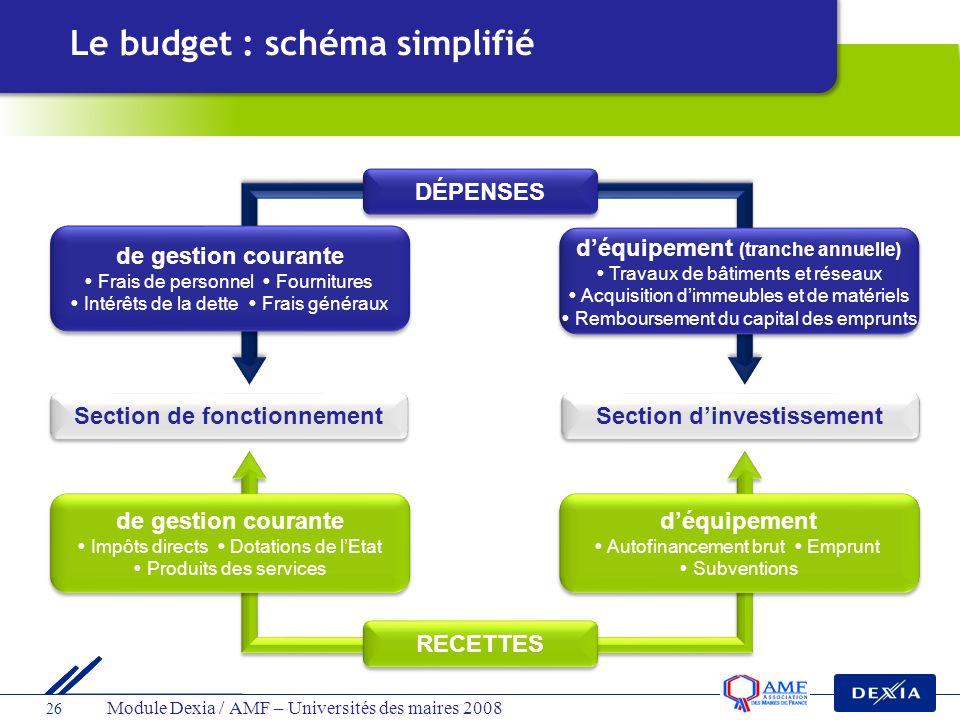 Le budget : schéma simplifié