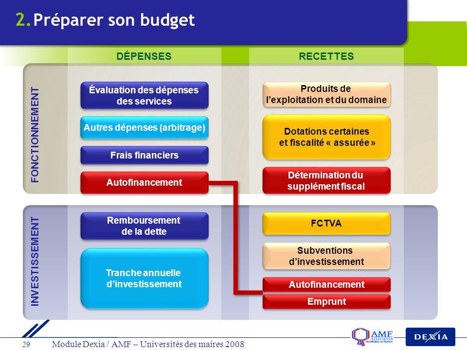 2. Préparer son budget DÉPENSES RECETTES FONCTIONNEMENT INVESTISSEMENT