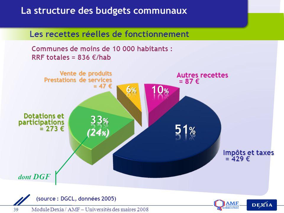 51% 10% 33% La structure des budgets communaux 6% (24%)