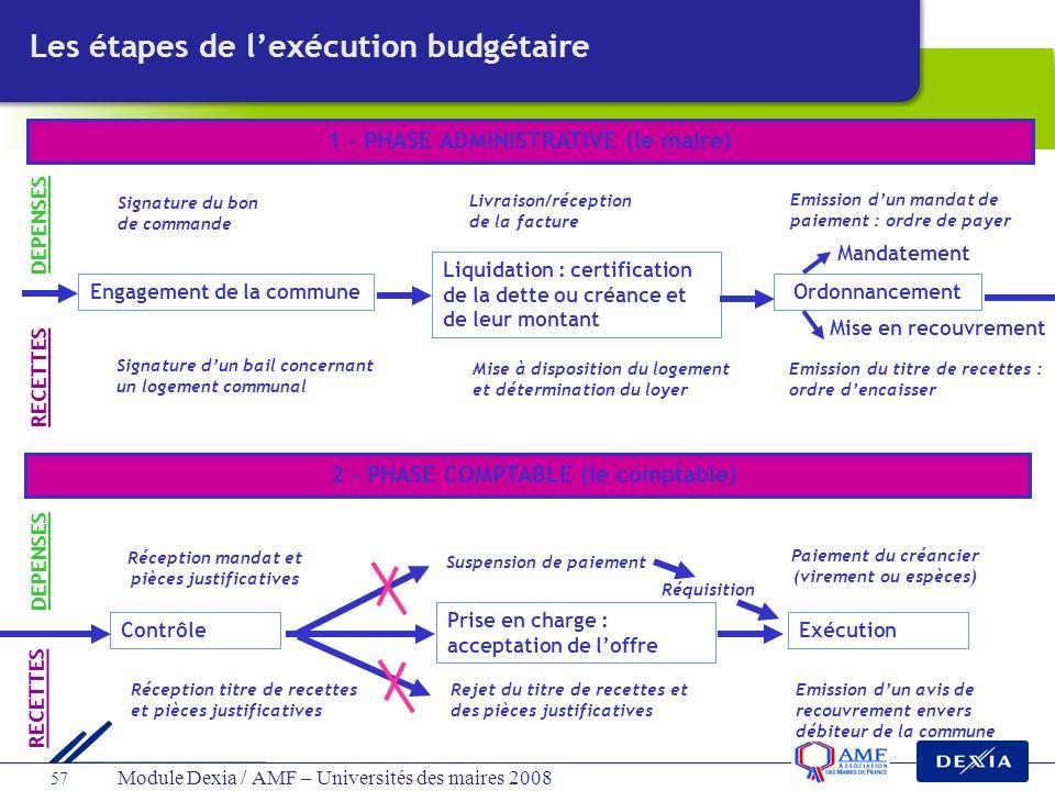 Les étapes de l'exécution budgétaire