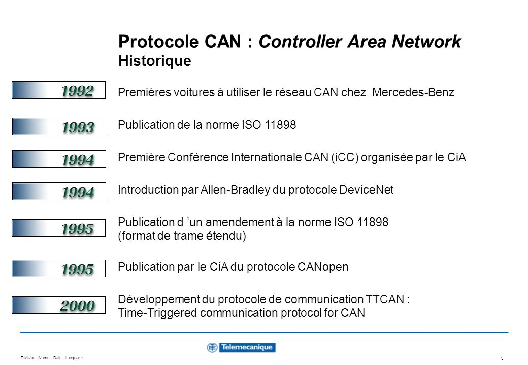 Protocole CAN : Controller Area Network Historique
