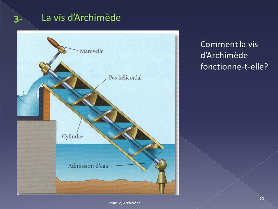 La vis d'Archimède 3- Comment la vis d'Archimède fonctionne-t-elle