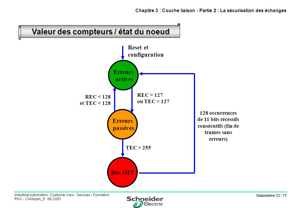 Chapitre 3 : Couche liaison - Partie 2 : La sécurisation des échanges