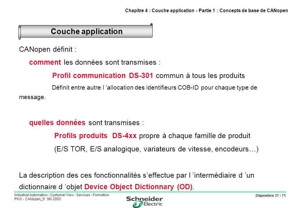 Couche application CANopen définit :
