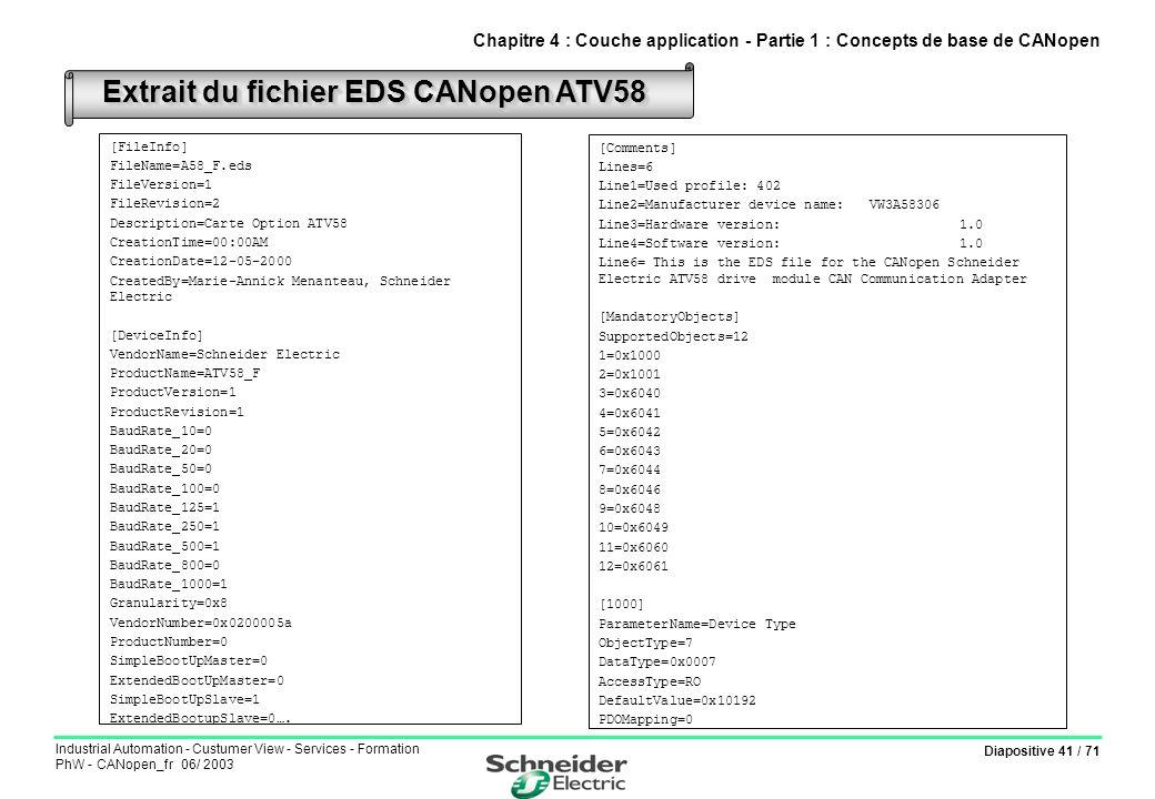 Extrait du fichier EDS CANopen ATV58