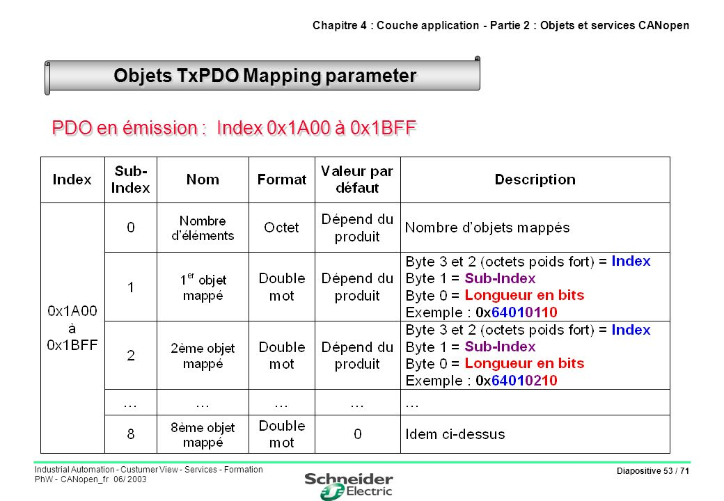 Objets TxPDO Mapping parameter