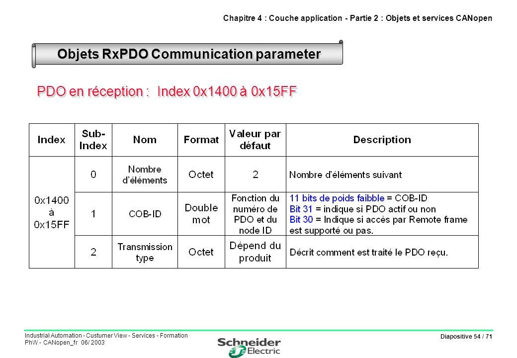 Objets RxPDO Communication parameter