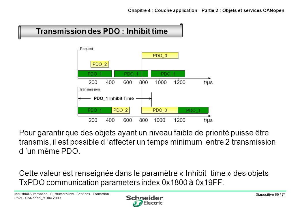 Transmission des PDO : Inhibit time